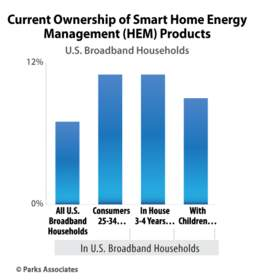 Current Ownership of Smart Home Energy (HEM) Products | Parks Associates