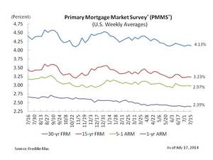 Mortgage Rates Tick Down Slightly