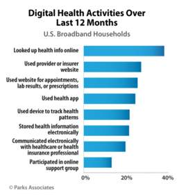 Digital Health Activities Over Last 12 Months | Parks Associates