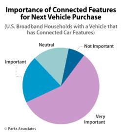 Importance of Connected Features for Next Vehicle Purchase | Parks Associates