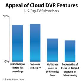 Appeal of Cloud DVR Features | Parks Associates