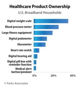 Healthcare Product Ownership | Parks Associates