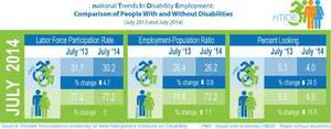 Comparison of employment among people with and without disabilities between July 2013 and July 2014
