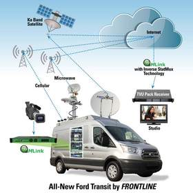 Frontline Communications Partners With TVU Networks to Introduce New Cellular/Microwave/Satellite IP Vehicle Solution