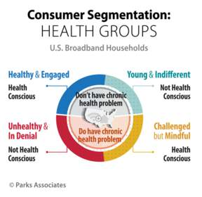 Consumer Segmentation: Health Groups | Parks Associates
