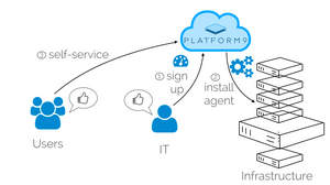 Get a private cloud up and running in minutes with Platform9