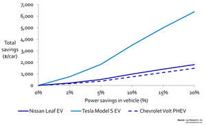 Power Savings in a Vehicle has a Greater Impact on Battery Size and Weight Reduction