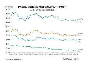 Fixed Mortgage Rates Edge Lower
