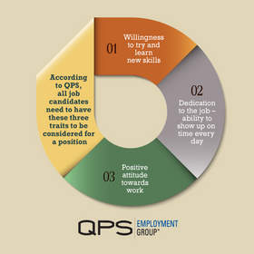 QPS Employment Survey Infographic