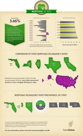 TransUnion, mortgage, infographic