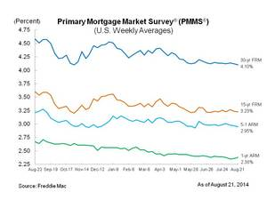 30-Year Fixed-Rate Mortgage Hits Year's Low
