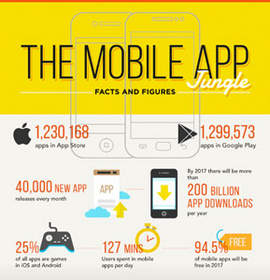 Latest statistics and facts on mobile applications