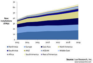 North Asia Remains the Largest Market in the World through 2019