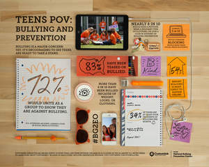 Teens Point of View on Bullying & Prevention