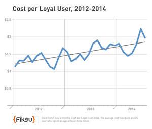 Cost per Loyal User, 2012-2014