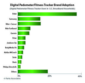 Digital Pedometer/Fitness Tracker Brand Adoption | Parks Associates