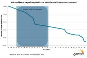 Historically, prices depreciate more than 20 percent in the 60 days around the release of the iPhone 6.