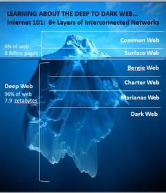Deep Web, Dark Web, Cyber-fraud, Cyber-security