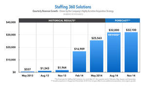 Staffing 360 Solutions Releases Revised Quarterly Revenue Guidance