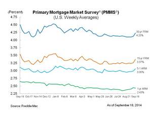 Mortgage Rates Move Higher