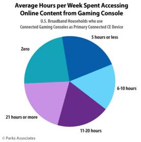 Average Hours per Week Spent Accessing Online Content from Gaming Console | Parks Associates