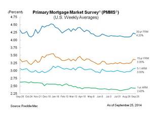 Fixed Mortgage Rates Ease Slightly