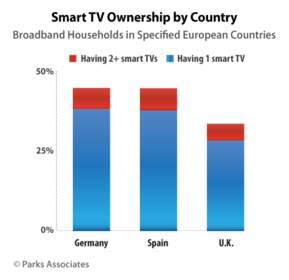 Smart TV Ownership by Country | Parks Associates