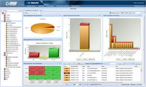 ReliaTel Microsoft Lync UC Performance Dashboard