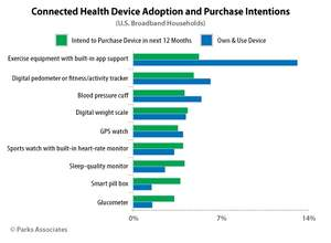 Parks Associates: Connected Health Device Adoption Chart