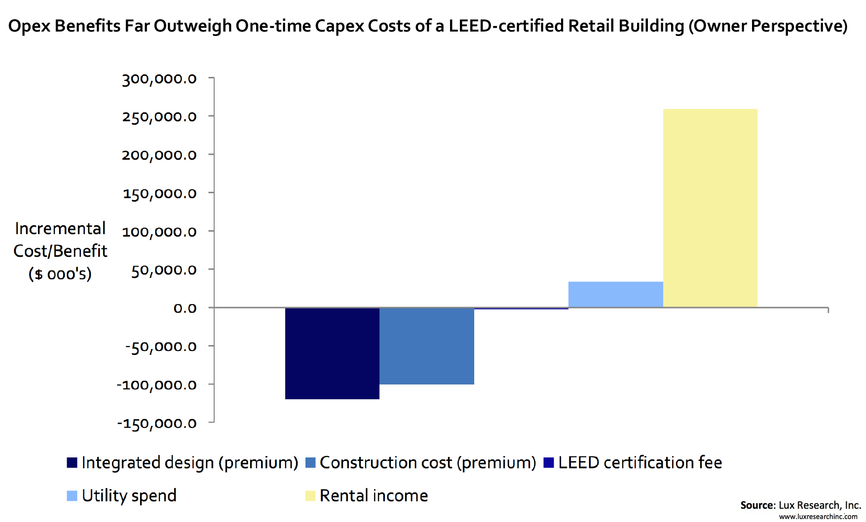 Driven By Higher Rents And Values Green Buildings Market Grows To