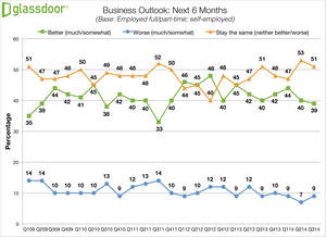 Glassdoor Q3 2014 Employment Confidence Survey - Business Outlook
