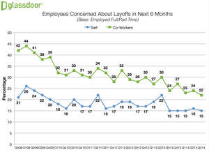 Glassdoor Q3 2014 Employment Confidence Survey - Layoff Concerns