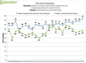 Glassdoor Q3 2014 Employment Confidence Survey - Rehire Probability