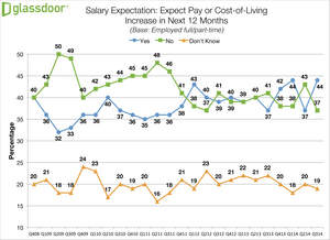 Glassdoor Q3 2014 Employment Confidence Survey - Salary Expectations