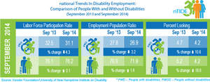 nTIDE employment comparison of people with & without disabilities in Septembe 2013 & September 2014