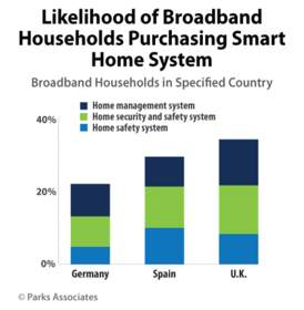 Likelihood of Broadband Households Purchasing Smart Home System | Parks Associates