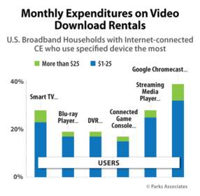 Monthly Expenditures on Video Download Rentals | Parks Associates