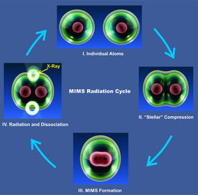 MIMS Radiation Cycle Reveals Existence of Stellar Molecules