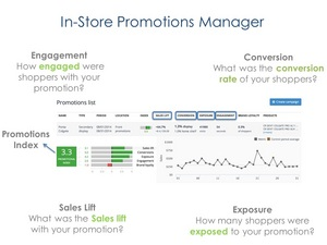 The IDXP Promotional Index summarizes in-store promotion results.