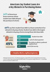 NeighborWorks America student debt survey