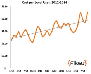 Cost per loyal user index shows the trend of rising costs for marketers to acquire loyal app users, over a 2 year period.