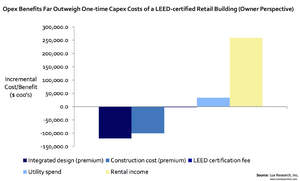 Opex Benefits Far Outweigh One-time Capex Costs of a LEED-certified Retail Building (Owner Perspective)