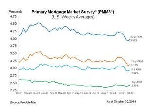 Mortgage Rates Rebound, Remain Below Four Percent