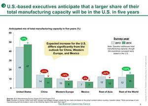 U.S.-based executives anticipate that a larger share of their total manufacturing capacity will be in the U.S. in five years