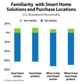 Familiarity with Smart Home Solutions and Purchase Locations | Parks Associates