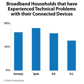 Broadband Households that have Experienced Problems with their Connected Devices | Parks Associates