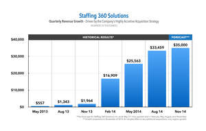 Staffing 360 Solutions Issues Revised Quarterly Revenue Guidance