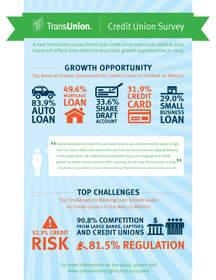 TransUnion, credit unions, infographic