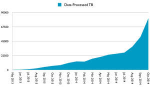 Monthly volume of data processed by Qubole Data Service