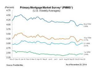 Fixed Mortgage Rates Dip Just Below Four Percent